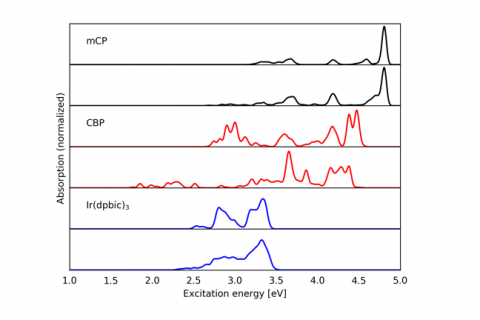 Permalink to:Influence of environmental effects on excitation spectra of host materials